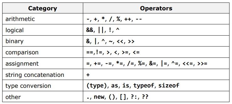 operators-in-csharp Java Form Example on parallel arrays, array for loop, decimal format, data members,